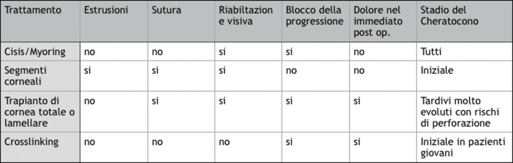 Cheratocono: Tabella di confronto dei metodi di trattamento